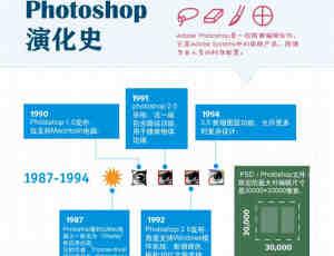 Photoshop演化史 图标解说 帮助你了解PS历史