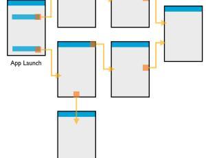 哪些是设计中最容易忽视的细节问题?