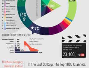 23个11月最新创意图形化统计图表设计
