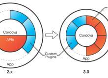 Adobe 带来全新插件框架  PhoneGap 3.0 发布